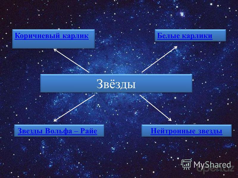 Звёзды Коричневый карлик Белые карлики Звезды Вольфа – Райе Нейтронные звезды