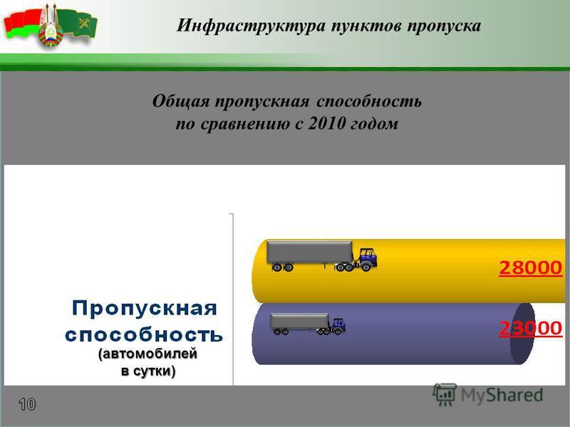 (автомобилей в сутки) Инфраструктура пунктов пропуска Общая пропускная способность по сравнению с 2010 годом