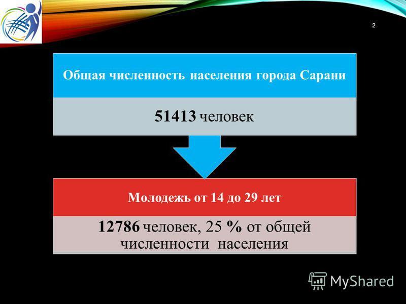 Молодежь от 14 до 29 лет 12786 человек, 25 % от общей численности населения Общая численность населения города Сарани 51413 человек 2