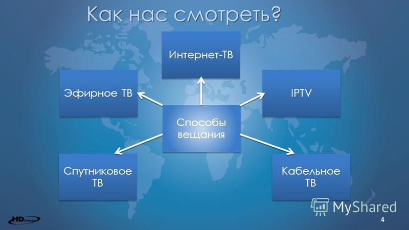 4 Как нас смотреть? Эфирное ТВ Интернет-ТВ IPTV Спутниковое ТВ Кабельное ТВ Способы вещания