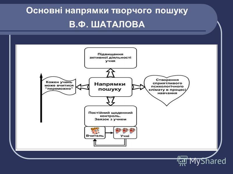 Основні напрямки творчого пошуку В.Ф. ШАТАЛОВА