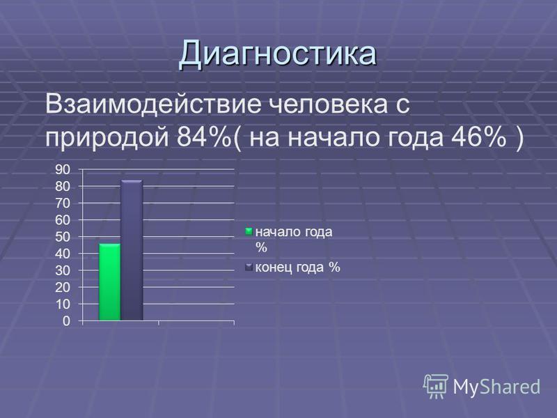 Диагностика Взаимодействие человека с природой 84%( на начало года 46% )