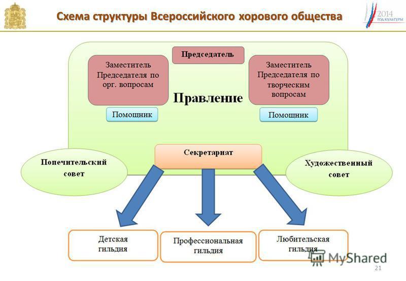 Схема структуры Всероссийского хорового общества 21