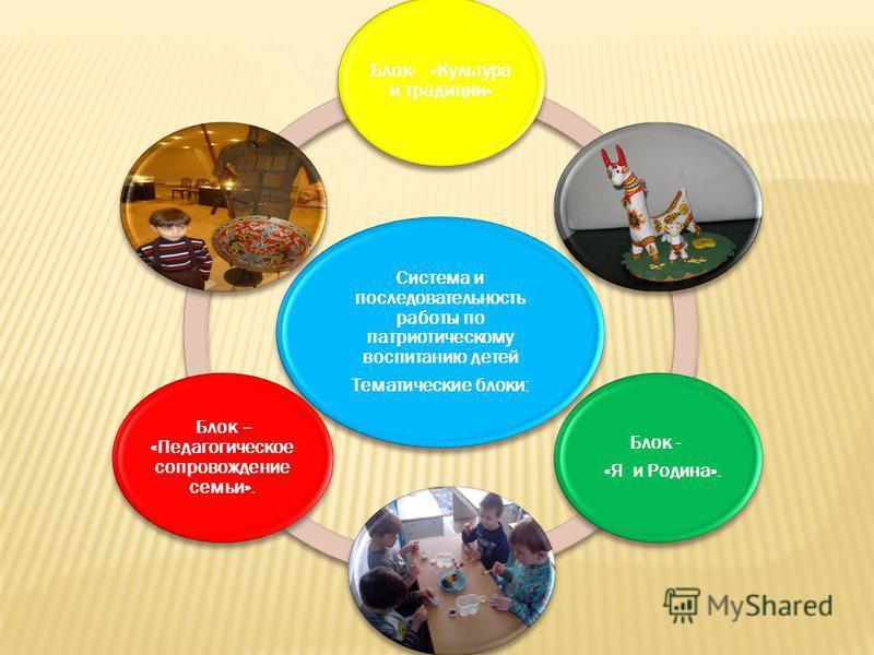 Система и последовательность работы по патриотическому воспитанию детей Тематические блоки: Блок- «Культура и традиции» Блок - «Я и Родина». Блок – «Педагогическое сопровождение семьи».