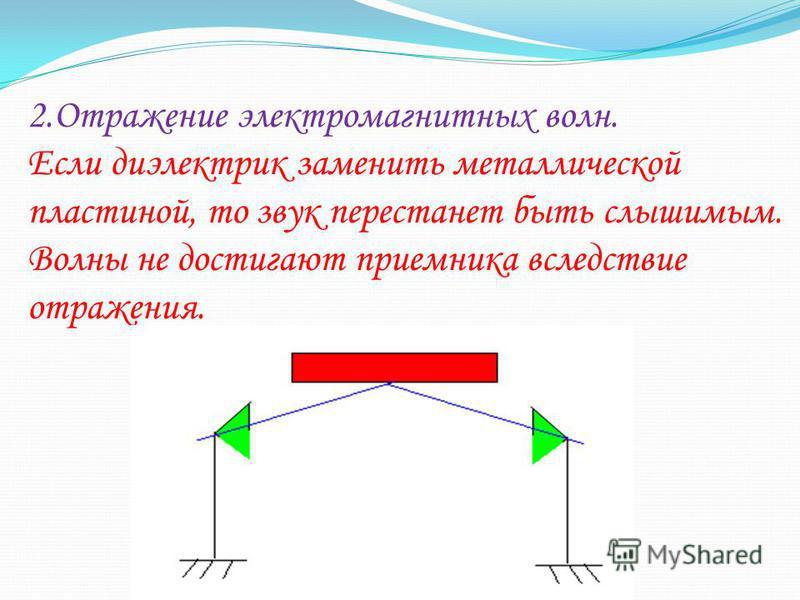 2. Отражение электромагнитных волн. Если диэлектрик заменить металлической пластиной, то звук перестанет быть слышимым. Волны не достигают приемника вследствие отражения.