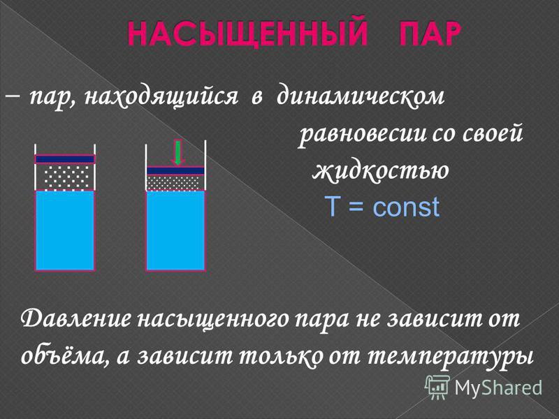 – пар, находящийся в динамическом равновесии со своей жидкостью T = const Давление насыщенного пара не зависит от объёма, а зависит только от температуры