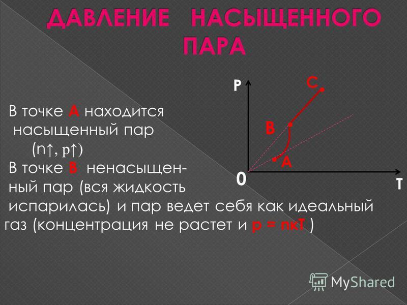 В точке А находится насыщенный пар (n, р) В точке В ненасыщенный пар (вся жидкость испарилась) и пар ведет себя как идеальный газ (концентрация не растет и р = nкТ ) В 0 А С Р Т