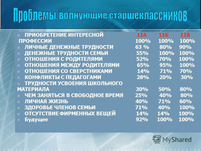 ПРИОБРЕТЕНИЕ ИНТЕРЕСНОЙ 11А 11Б 11В ПРОФЕССИИ 100% 100% 100% ЛИЧНЫЕ ДЕНЕЖНЫЕ ТРУДНОСТИ 63 % 80% 90% ДЕНЕЖНЫЕ ТРУДНОСТИ СЕМЬИ 55% 100% 100% ОТНОШЕНИЯ С РОДИТЕЛЯМИ 52% 70% 100% ОТНОШЕНИЯ МЕЖДУ РОДИТЕЛЯМИ 65% 95% 100% ОТНОШЕНИЯ СО СВЕРСТНИКАМИ 14% 71% 7
