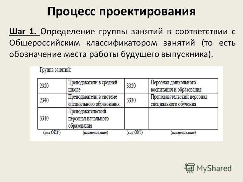 Процесс проектирования Шаг 1. Определение группы занятий в соответствии с Общероссийским классификатором занятий (то есть обозначение места работы будущего выпускника).