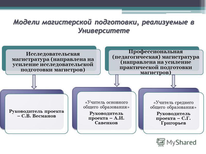Модели магистерской подготовки, реализуемые в Университете Исследовательская магистратура (направлена на усиление исследовательской подготовки магистров) Профессиональная (педагогическая) магистратура (направлена на усиление практической подготовки м