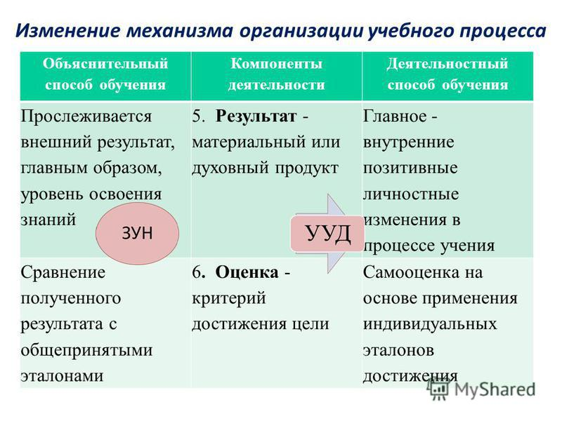 Изменение механизма организации учебного процесса Объяснительный способ обучения Компоненты деятельности Деятельностный способ обучения Прослеживается внешний результат, главным образом, уровень освоения знаний 5. Результат - материальный или духовны