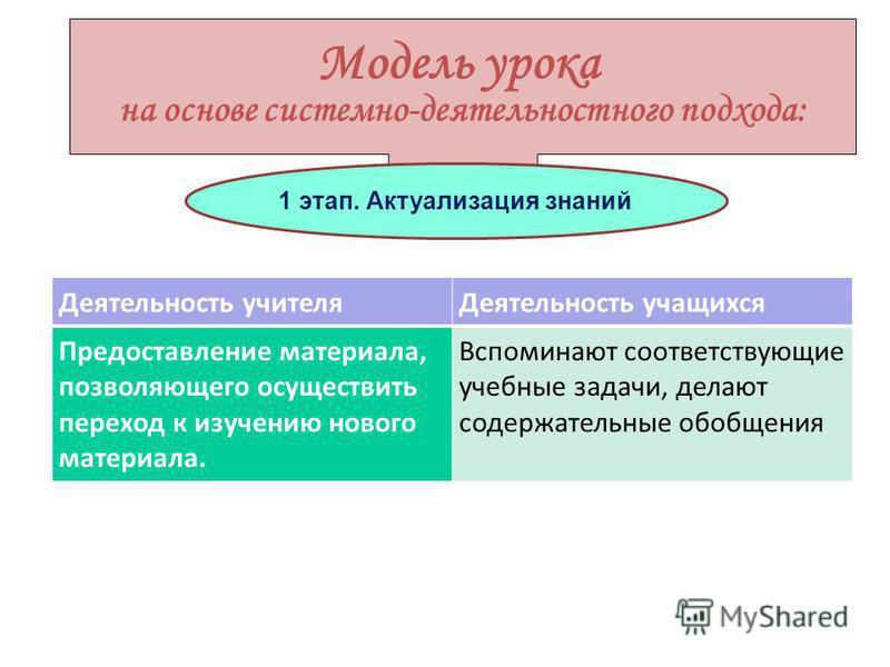 Модель урока на основе системно-деятельностного подхода: 1 этап. Актуализация знаний Деятельность учителя Деятельность учащихся Предоставление материала, позволяющего осуществить переход к изучению нового материала. Вспоминают соответствующие учебные