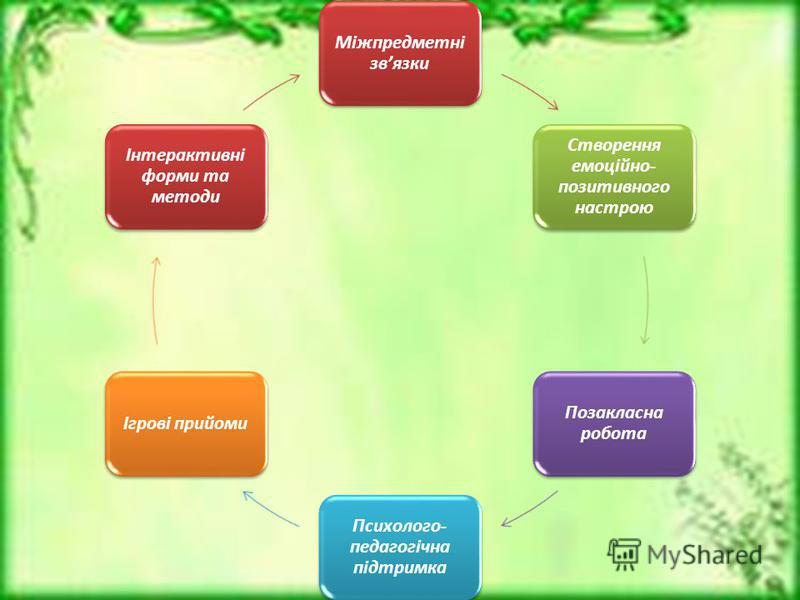 Міжпредметні звязки Створення емоційно- позитивного настрою Позакласна робота Психолого- педагогічна підтримка Ігрові прийоми Інтерактивні форми та методи