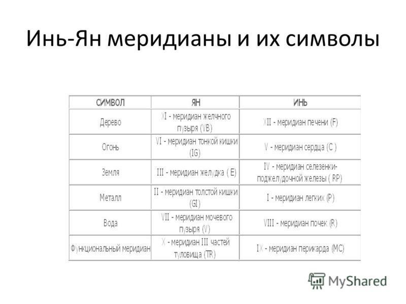 Инь-Ян меридианы и их символы