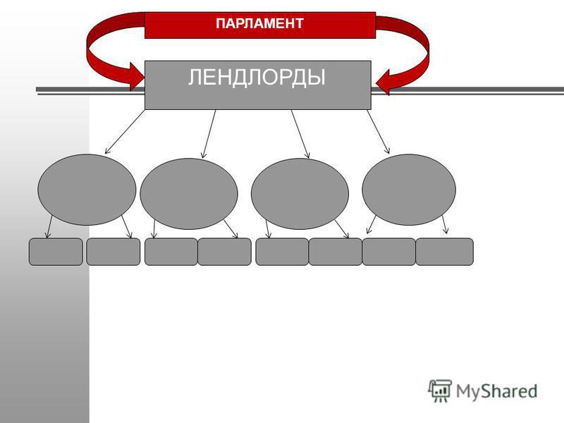 ЛЕНДЛОРДЫ ПАРЛАМЕНТ