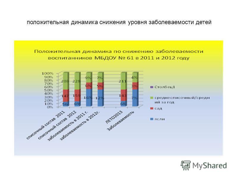 положительная динамика снижения уровня заболеваемости детей