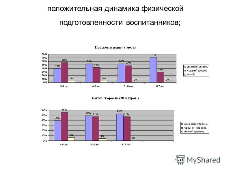 положительная динамика физической подготовленности воспитанников;