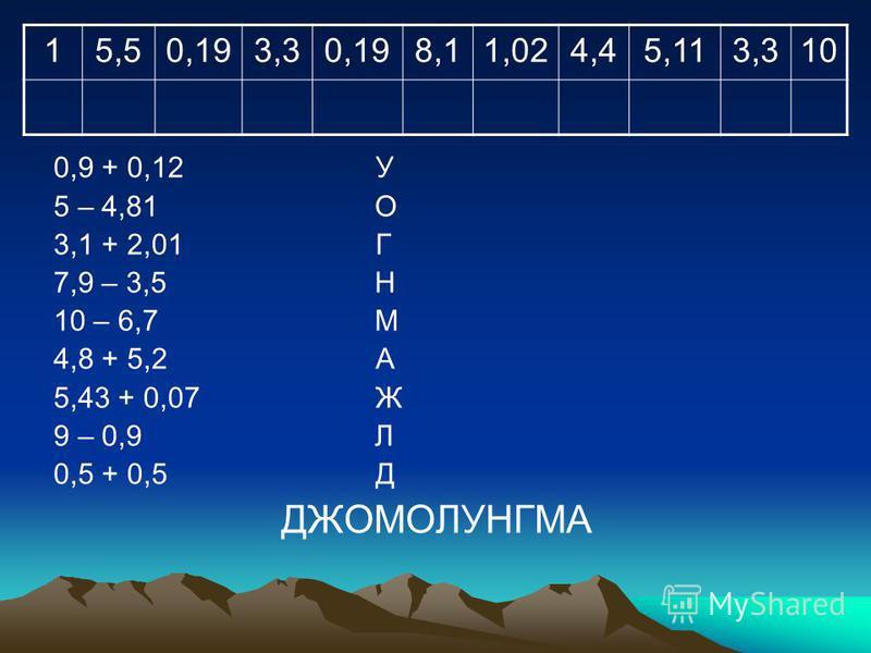 0,9 + 0,12 У 5 – 4,81 О 3,1 + 2,01 Г 7,9 – 3,5 Н 10 – 6,7 М 4,8 + 5,2 А 5,43 + 0,07 Ж 9 – 0,9 Л 0,5 + 0,5 Д ДЖОМОЛУНГМА 15,50,193,30,198,11,024,45,113,310