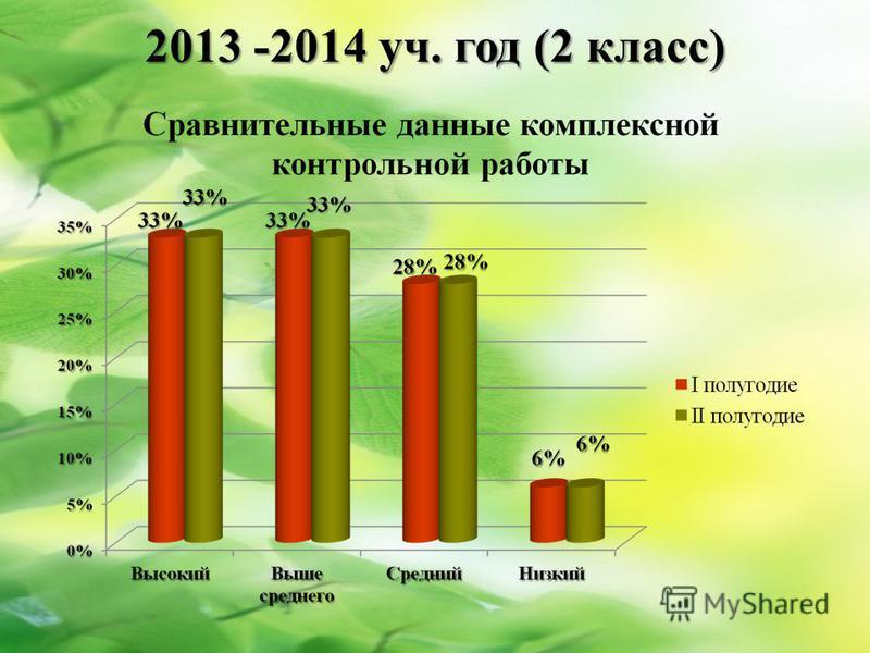 2013 -2014 уч. год (2 класс)