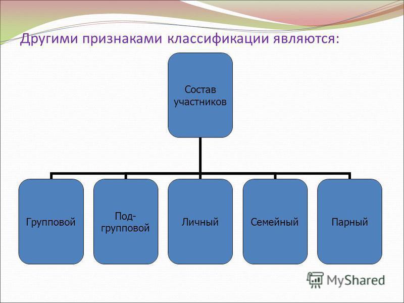 Другими признаками классификации являются: Состав участников Групповой Под- групповой Личный СемейныйПарный