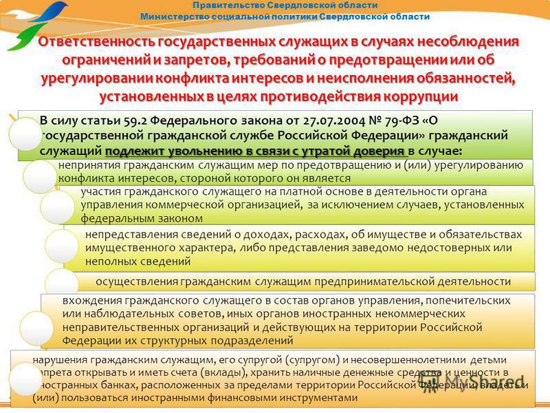 Правительство Свердловской области Министерство социальной политики Свердловской области Ответственность государственных служащих в случаях несоблюдения ограничений и запретов, требований о предотвращении или об урегулировании конфликта интересов и н