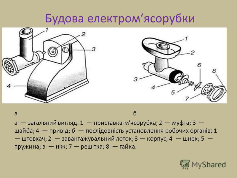 Будова електромясорубки а б а загальний вигляд: 1 приставка-м'ясорубка; 2 муфта; 3 шайба; 4 привід; б послідовність установлення робочих органів: 1 штовхач; 2 завантажувальний лоток; 3 корпус; 4 шнек; 5 пружина; в ніж; 7 решітка; 8 гайка.