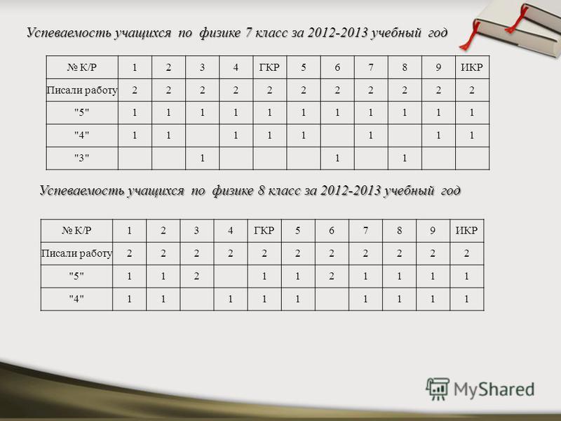 Успеваемость учащихся по физике 7 класс за 2012-2013 учебный год К/Р1234ГКР56789ИКР Писали работу 22222222222