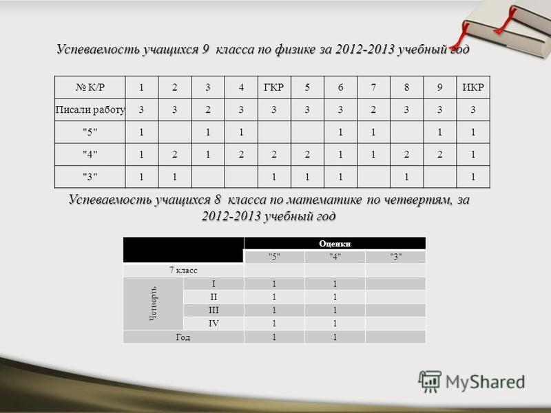 Успеваемость учащихся 8 класса по математике по четвертям, за 2012-2013 учебный год Оценки