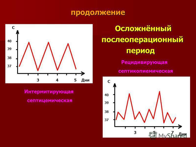 продолжение Осложнённый Осложнённыйпослеоперационный период период C Дни 40 39 38 37 3 4 5 Дни 40 39 38 37 C 3 5 7 Интермитирующая септицемическая Рецидивирующая септикопиемическая