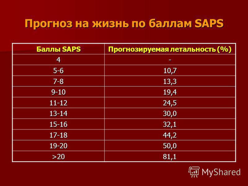 Прогноз на жизнь по баллам SAPS Баллы SAPS Прогнозируемая летальность (%) 4- 5-610,7 7-813,3 9-1019,4 11-1224,5 13-1430,0 15-1632,1 17-1844,2 19-2050,0 >20 81,1