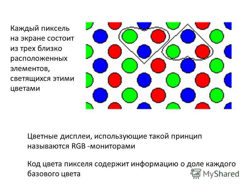 Каждый пиксель на экране состоит из трех близко расположенных элементов, светящихся этими цветами Цветные дисплеи, использующие такой принцип называются RGB -мониторами Код цвета пикселя содержит информацию о доле каждого базового цвета