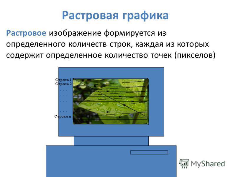 Растровое изображение формируется из определенного количеств строк, каждая из которых содержит определенное количество точек (пикселов) Растровая графика