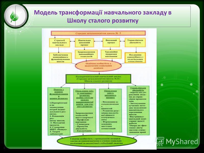 Click to edit Master text styles –Second level Third level –Fourth level »Fifth level Модель трансформації навчального закладу в Школу сталого розвитку