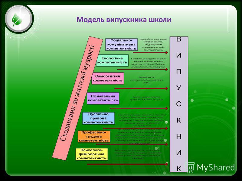 Click to edit Master text styles –Second level Third level –Fourth level »Fifth level Модель випускника школи