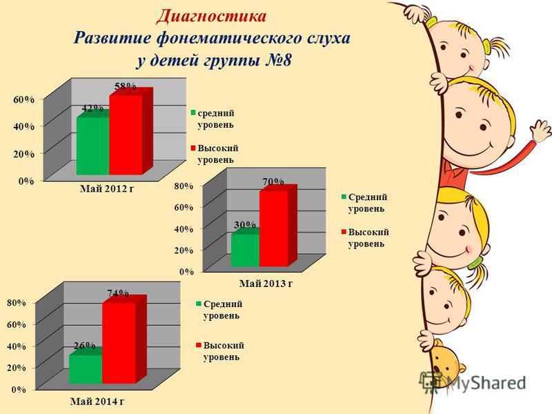 Диагностика Развитие фонематического слуха у детей группы 8