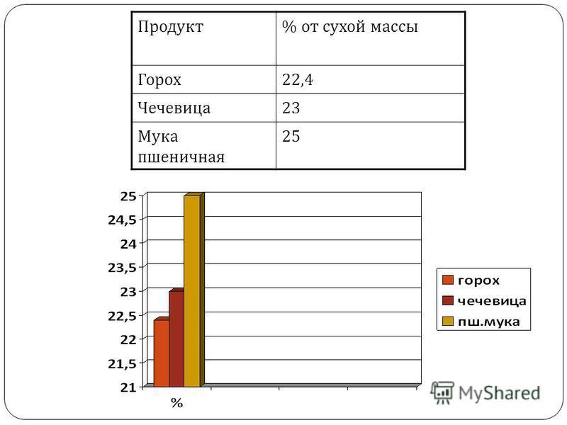 Продукт% от сухой массы Горох 22,4 Чечевица 23 Мука пшеничная 25