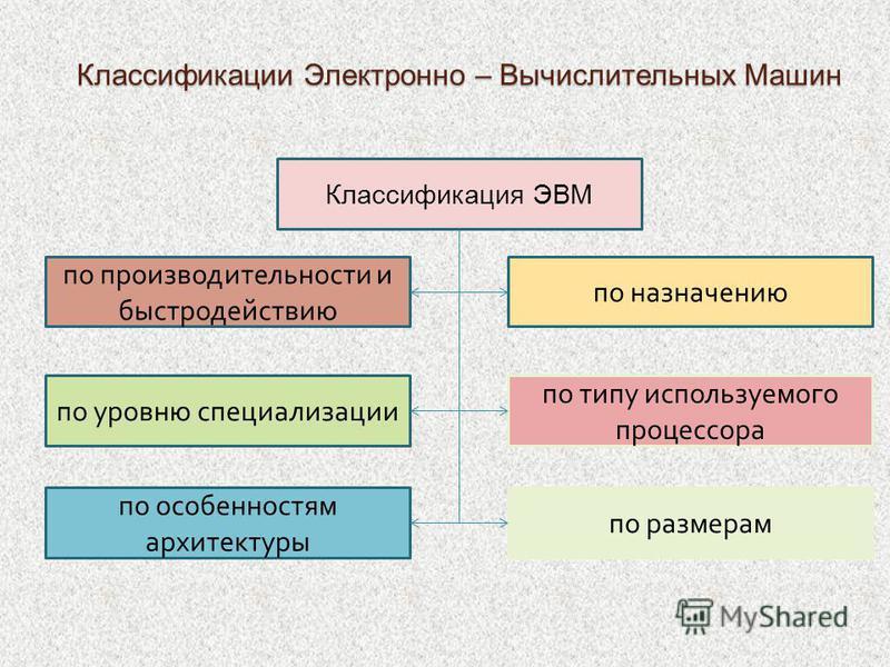 Классификации Электронно – Вычислительных Машин Классификация ЭВМ по производительности и быстродействию по назначению по уровню специализации по типу используемого процессора по особенностям архитектуры по размерам