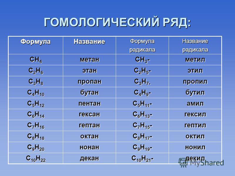 ГОМОЛОГИЧЕСКИЙ РЯД: Формула НазваниеФормуларадикала Названиерадикала СН 4 метан СН 3 - метил С2Н6С2Н6С2Н6С2Н6 этан С2Н5-С2Н5-С2Н5-С2Н5-этил С3Н8С3Н8С3Н8С3Н8 пропан С 3 Н 7- пропил С 4 Н 10 бутан С4Н9-С4Н9-С4Н9-С4Н9-бутил С 5 Н 12 пентан С 5 Н 11 - ам