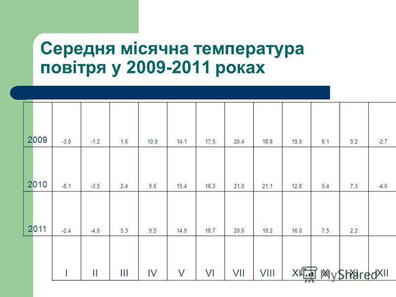 Середня місячна температура повітря у 2009-2011 роках 2009 -3,0-1,21,610,914,117,520,418,815,98,15,2-2,7 2010 -8,1-3,52,49,615,418,321,021,112,85,47,3-4,6 2011 -2,4-4,05,39,514,918,720,019,216,07,52,2 ІІІІІІІVІVVVIVIIVIIIXIX XII