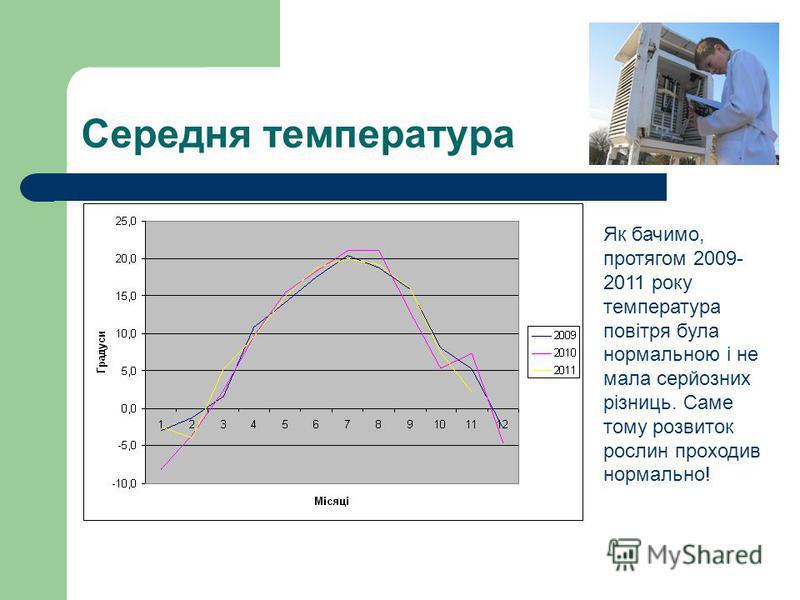 Середня температура Як бачимо, протягом 2009- 2011 року температура повітря була нормальною і не мала серйозних різниць. Саме тому розвиток рослин проходив нормально!