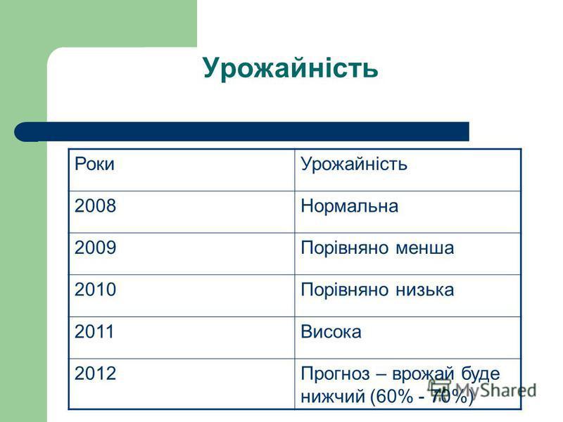 Урожайність РокиУрожайність 2008Нормальна 2009Порівняно менша 2010Порівняно низька 2011Висока 2012Прогноз – врожай буде нижчий (60% - 70%)