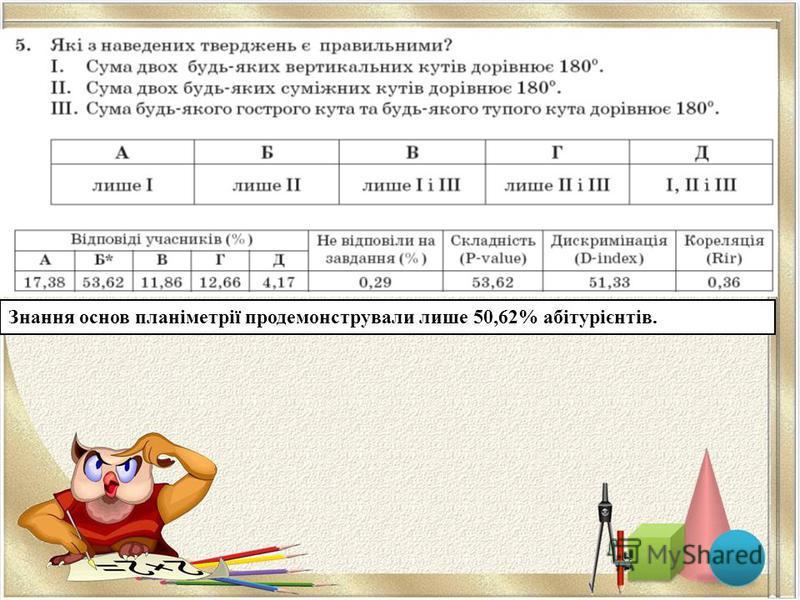 Знання основ планіметрії продемонстрували лише 50,62% абітурієнтів.