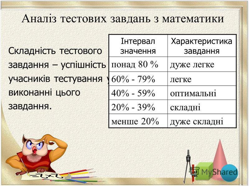 Аналіз тестових завдань з математики Складність тестового завдання – успішність учасників тестування у виконанні цього завдання. Інтервал значення Характеристика завдання понад 80 %дуже легке 60% - 79%легке 40% - 59%оптимальні 20% - 39%складні менше
