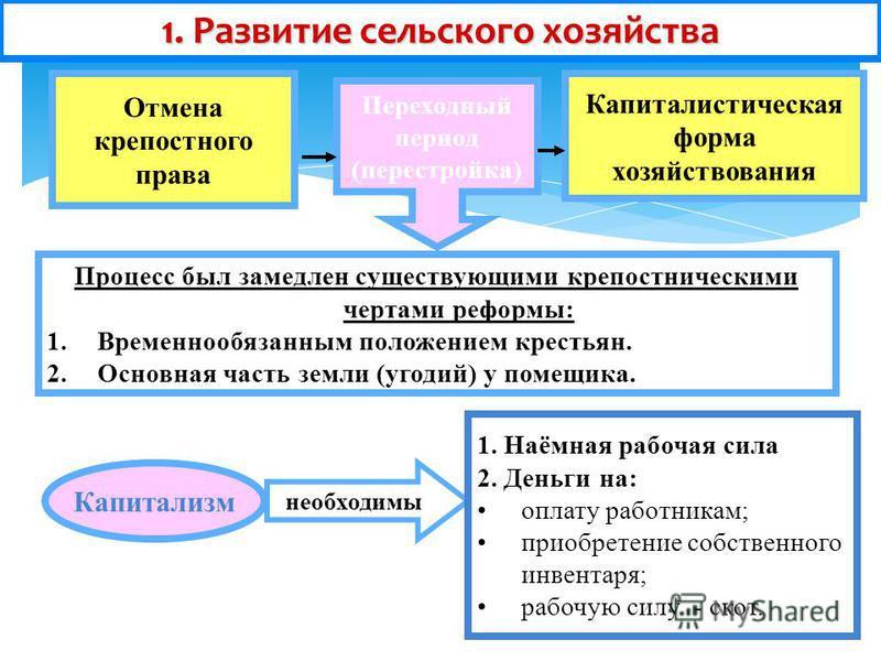 Процесс был замедлен существующими крепостническими чертами реформы: 1. Временнообязанным положением крестьян. 2. Основная часть земли (угодий) у помещика. 1. Развитие сельского хозяйства Отмена крепостного права Капиталистическая форма хозяйствовани