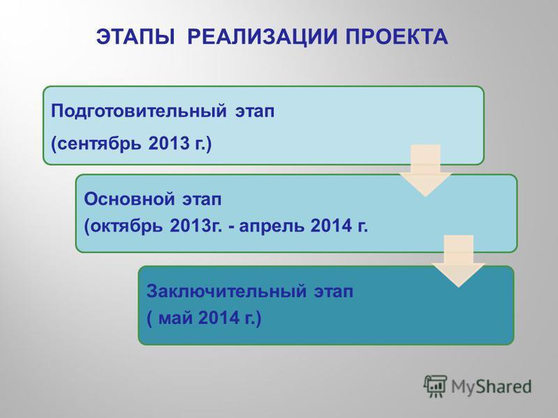ЭТАПЫ РЕАЛИЗАЦИИ ПРОЕКТА Подготовительный этап (сентябрь 2013 г.) Основной этап (октябрь 2013 г. - апрель 2014 г. Заключительный этап ( май 2014 г.)