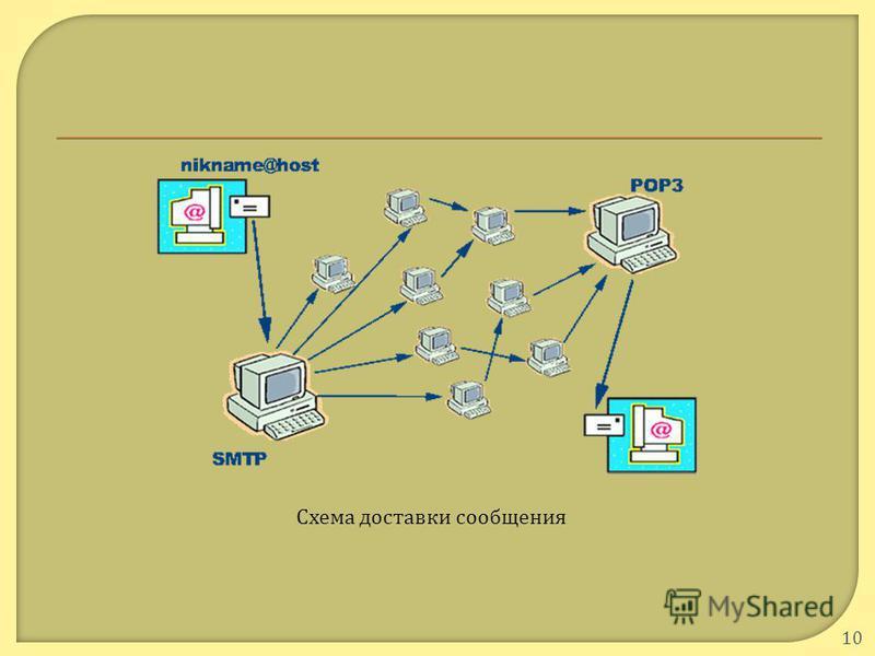 10 Схема доставки сообщения