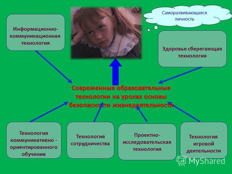 Информационно- коммуникационная технология Современные образовательные технологии на уроках основы безопасности жизнедеятельности Проектно- исследовательская технология Технология сотрудничества Технология коммуникативно - ориентированного обучения С