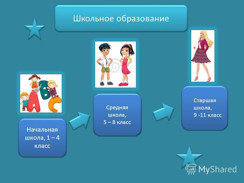 Школьное образование Начальная школа, 1 – 4 класс Средняя школа, 5 – 8 класс Старшая школа, 9 -11 класс