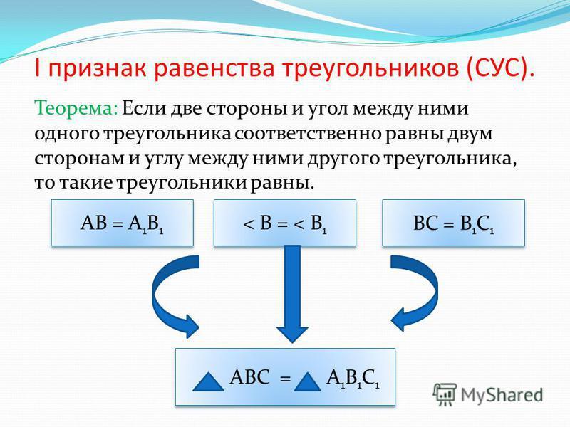 I признак равенства треугольников (СУС). Теорема: Если две стороны и угол между ними одного треугольника соответственно равны двум сторонам и углу между ними другого треугольника, то такие треугольники равны. < B = < B 1 AB = A 1 B 1 BC = B 1 C 1 ABC