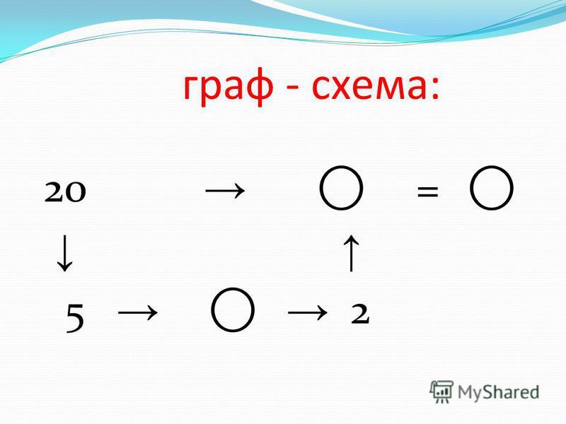 граф - схема: 20 = 5 2